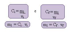 Cálculo da concentração de soluções após a sua diluição.