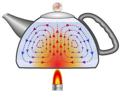 Quando esquentamos água em um bule, a água aquecida sobe, enquanto a mais fria desce. Esse movimento repete-se até que a temperatura fique uniforme.
