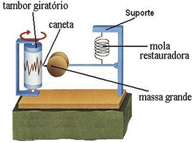 Um sismógrafo serve para medir vibrações do solo, ou seja, é usado para estudar terremotos