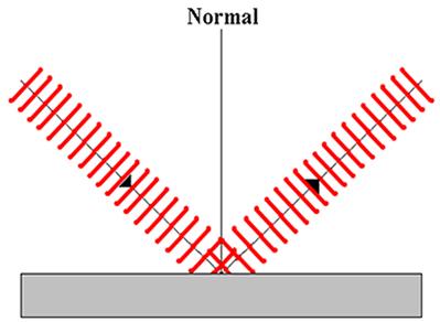 Representação das cristas de uma onda refletida em uma interface plana