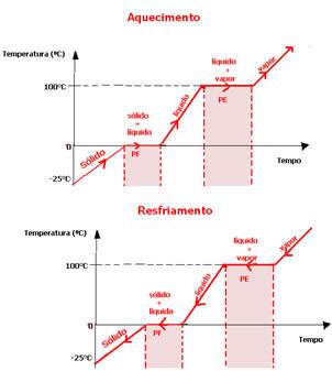 Gráfico ou diagrama de mudança de estado físico da água nos dois sentidos.