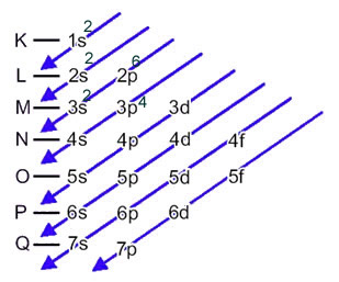 Esquema da distribuição eletrônica do enxofre no diagrama de Pauling