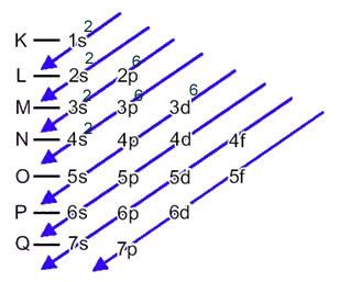 Esquema da distribuição eletrônica do ferro no diagrama de Pauling