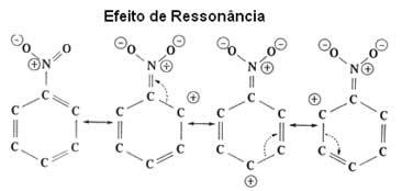 Efeito de ressonância no anel benzênico por um radical desativante