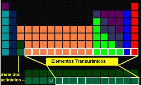 Localização dos elementos transurânicos na Tabela Periódica