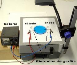 Esquema do experimento de eletrólise do iodeto de potássio