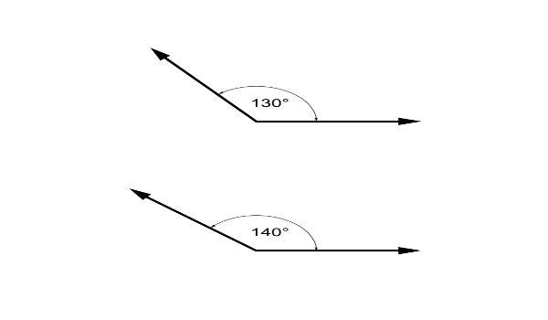 Os ângulos obtusos são aqueles com medida maior que 90º.