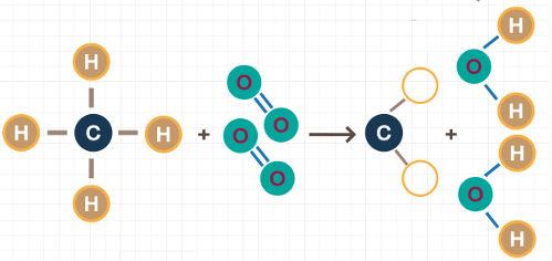 Em uma reação química, ligações necessitam de energia para serem rompidas e formadas