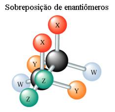 Os enantiômeros não são sobreponíveis