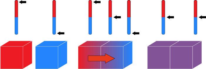Dois corpos em diferentes temperaturas trocam calor entre si até atingirem o equilíbrio térmico.