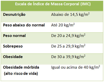 Escala de Índice de Massa Corporal (IMC)