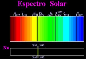 As duas linhas D escuras no espectro solar coincidiam com as linhas amarelas emitidas por chamas contendo sódio.