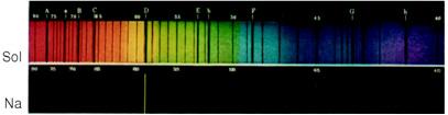 O espectro do sódio possui exatamente a linha que foi absorvida no espectro solar.