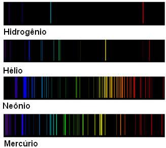 Não existem dois elementos químicos com o mesmo espectro de emissão