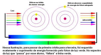 Relação entre o espectro de absorção e a estrutura do átomo de determinado elemento