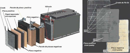 Esquema de baterias de chumbo