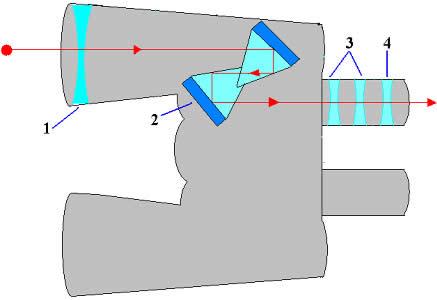 1- objetiva; 2 – prismas de Porro; 3 – lentes; 4 – ocular