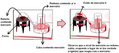 Esquema do experimento de Lavoisier que o levou à importância do oxigênio para a combustão