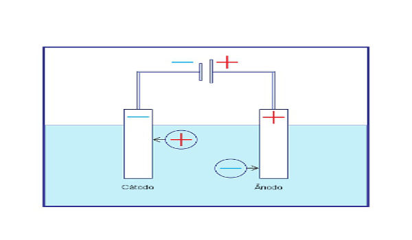 Esquema de eletrólise