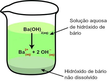 Esquema de uma equação de dissociação do hidróxido de bário