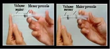 O volume e a pressão são inversamente proporcionais: no quadrinho da esquerda, a pressão é pequena e o volume ocupado pelo ar é grande. Já no da direita, quando se aplica uma maior pressão sobre o êmbolo da seringa, o volume diminui