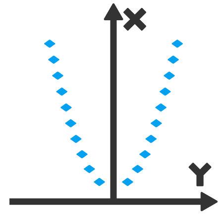 Exemplo de função sobrejetora cujo domínio é o conjunto dos reais não negativos, assim como o contradomínio