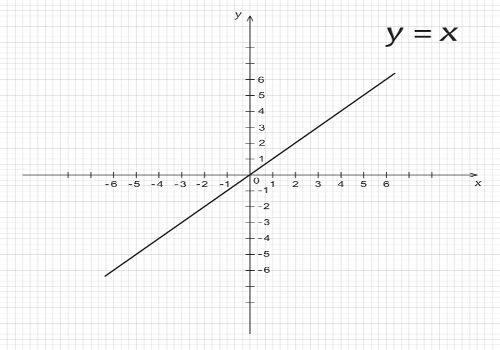 Exemplo de gráfico em que a função do 1º grau é crescente.