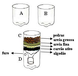 Esquema do experimento de separação de misturas e simulação de tratamento de água