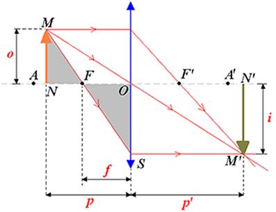Formação da imagem de um objeto O por uma lente esférica convergente