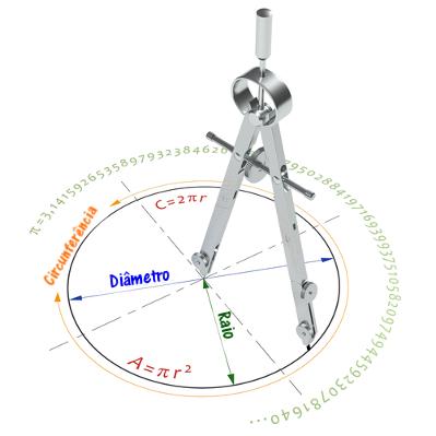 Para calcular o comprimento da circunferência e a área de um círculo, precisamos saber a medida do raio