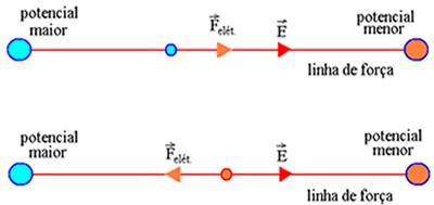 Linha de força retilínea de um campo elétrico gerado por cargas elétricas em repouso