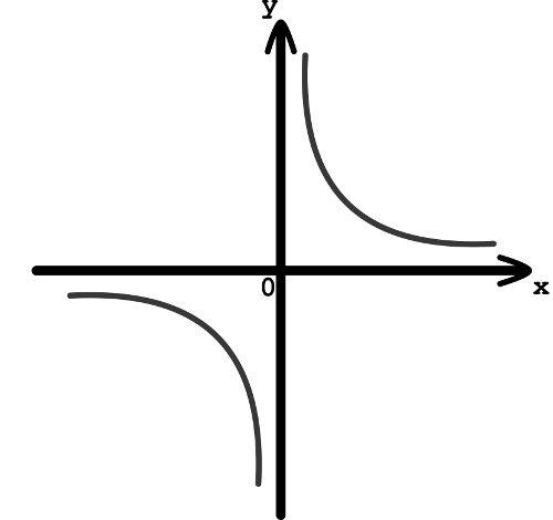 Figura geométrica chamada de hipérbole