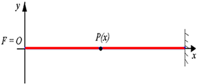 A corda da figura acima está esticada, sendo o ponto F a fonte de ondas periódicas