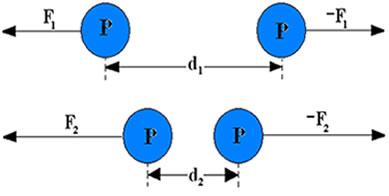Força nuclear entre dois prótons separados por uma distância d