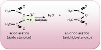 Reação de formação de anidrido acético.