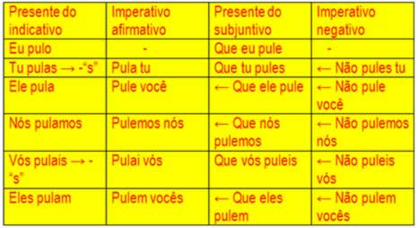"O imperativo do verbo ""pular"" se dá mediante o presente do indicativo e o presente do subjuntivo"