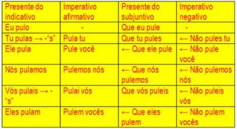 verbo subjuntivo imperativo indicativo: