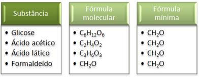 Compostos diferentes com a mesma fórmula mínima