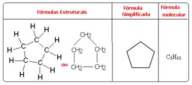 Fórmulas estruturais, simplificada e molecular do ciclopentano.