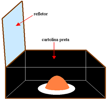 Modelo experimental do forno solar caseiro