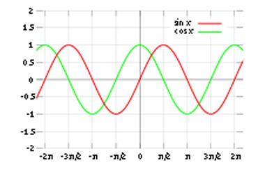 Funções periódicas (Seno e cosseno)