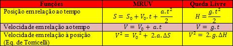Principais funções do MRUV