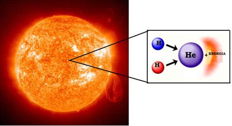 As reações de fusão do hidrogênio são a fonte de energia das estrelas, incluindo o Sol.
