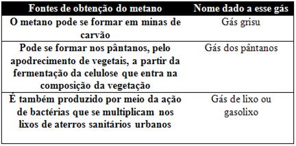 Fontes de obtenção e nomes do gás metano