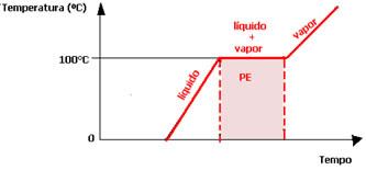 Esquema do gráfico de mudança de estado físico da água no ponto de ebulição.