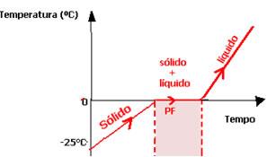 Esquema do gráfico de mudança de estado físico da água no ponto de fusão.