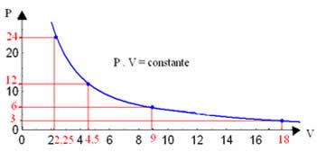 Gráfico de pressão x volume de uma transformação isotérmica