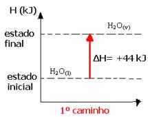 Representação gráfica da reação de transformação da água para seu estado gasoso em uma única etapa.