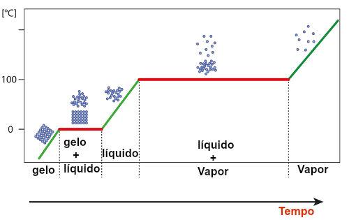 Gráfico que identifica a substância água