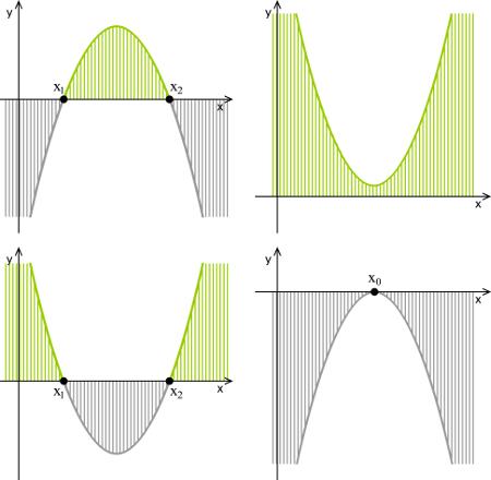 Gráficos de funções do segundo grau